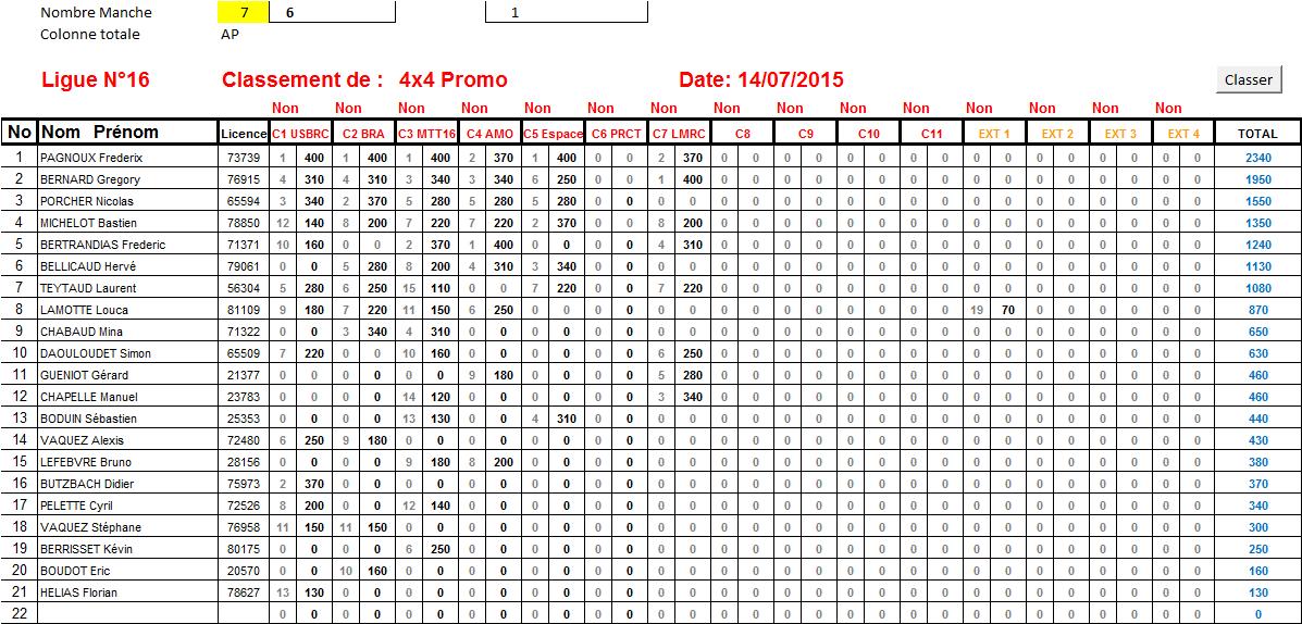 ClassementL16TT1-84x4Promo14-07-2015.png