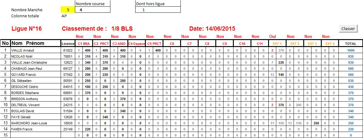 ClassementL16TT1-8BLS14-06-2015.png